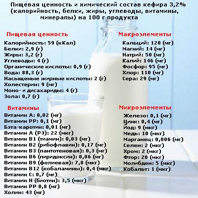 Можно Ли На Химической Диете Молоко. Химическая диета на 4 недели: подробное меню, правила, достижимые результаты, кому не подойдет
