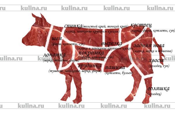 Рецепты блюд из белорусской кухни