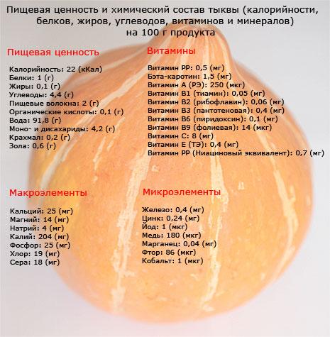 Тыква Калории Диета. Рецепты из тыквы для похудения